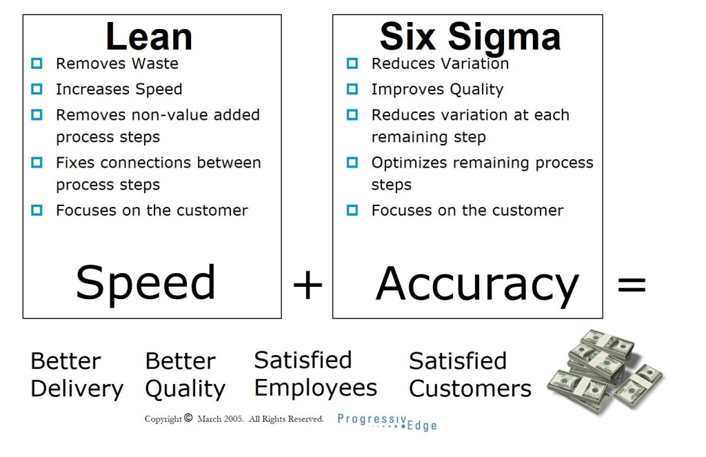 Lean Six Sigma Lean Six Sigma Certification Progressivedge